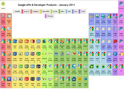 las aplicaciones - Tabla Periodica De Los Elementos Basicos