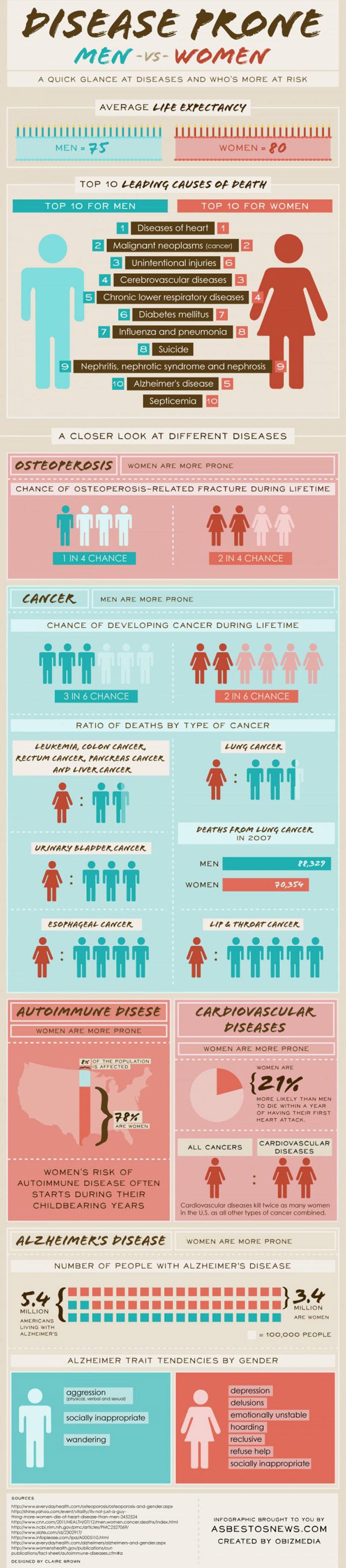 disease-prone-men-vs-women-infographic-750