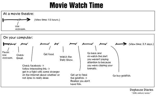 Comparativa de tiempo para mirar una película tradicionalmente y en línea