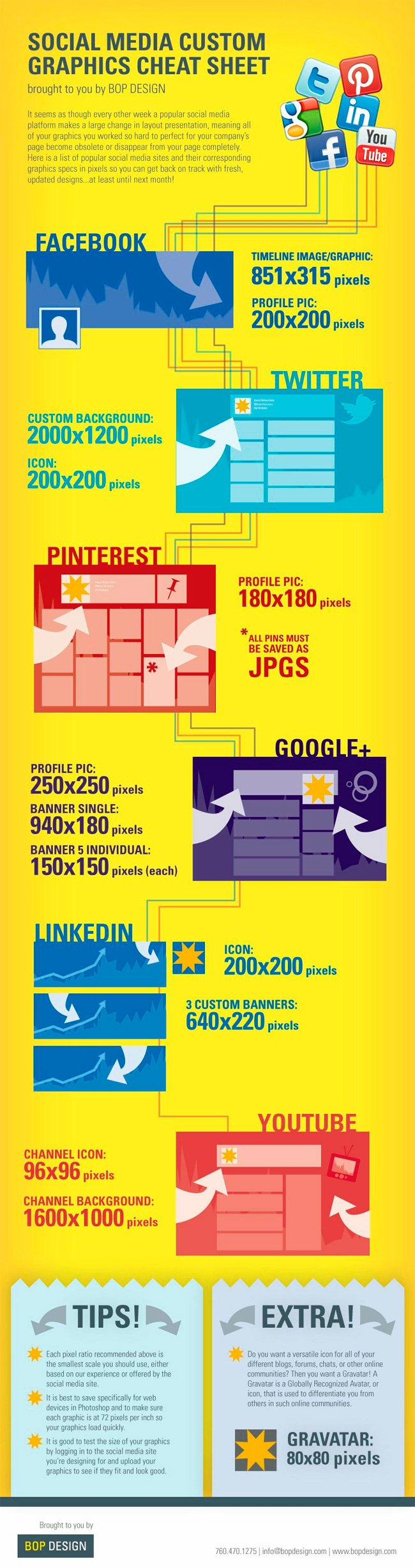Hoja de atajos con las medidas de las imágenes en distintas Redes Sociales
