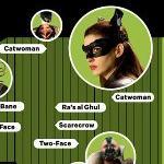 La evolución de los villanos de Gotham City #Batman