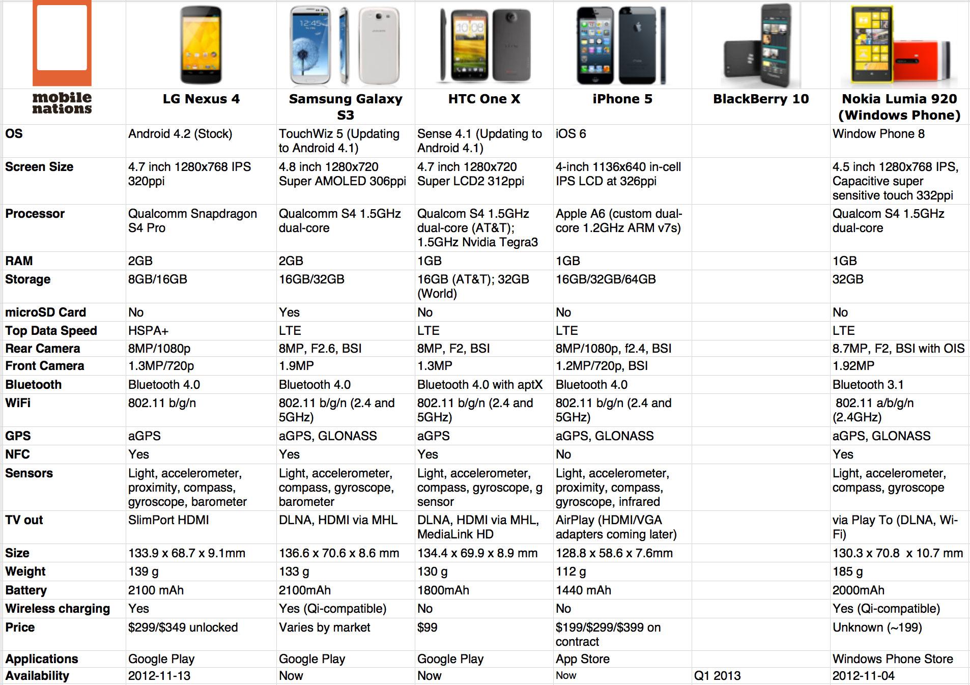 Comparando Smartphones Nexus 4 Iphone 5 Galaxy S Iii