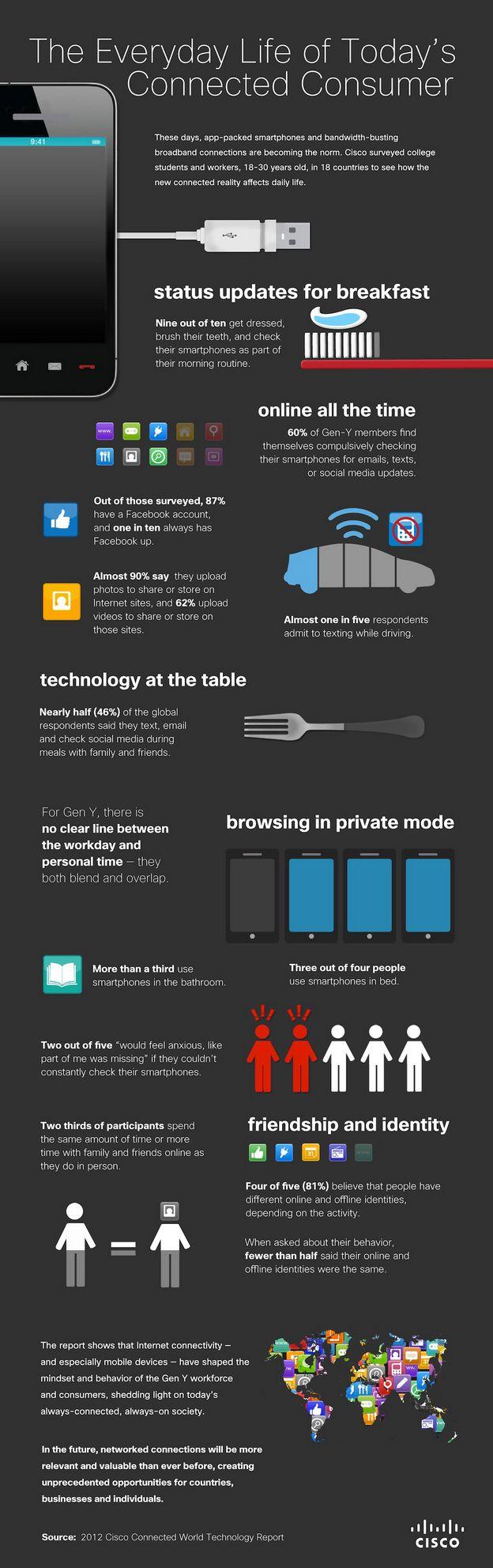 smartphone-use