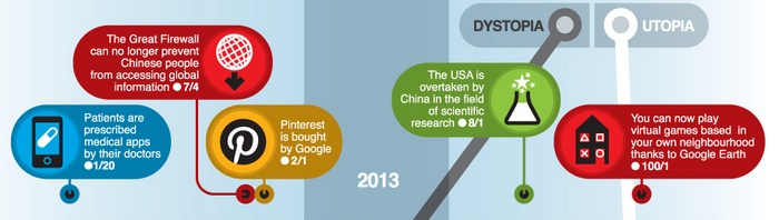 100-years-predictions-2013