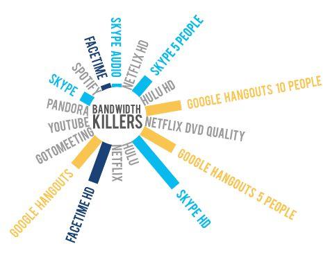 bandwidth-killers-upstream