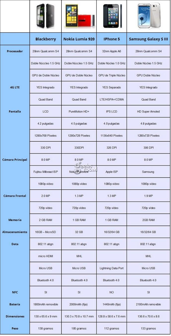 comparativa-bbz10-lumia-920-iphone-5-galaxy-s-3