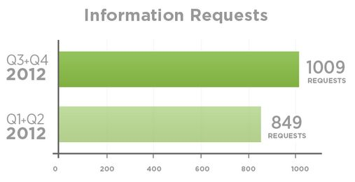 information-requests-twitter-transparency-report
