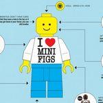 Todo lo que debes conocer de los LEGO Minifigs