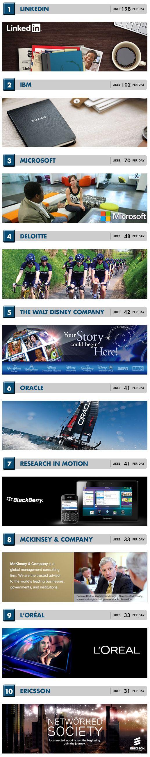 linkedin-brands-more-liked