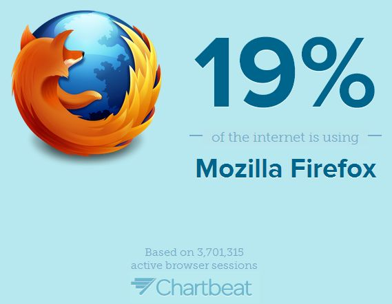 percet-of-the-internet-browser