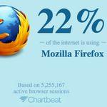 Percent of the Internet, herramienta de estadísticas de uso de navegadores y sistemas operativos