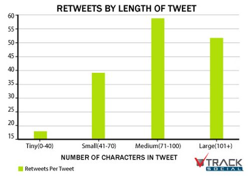 rt-by-tweets