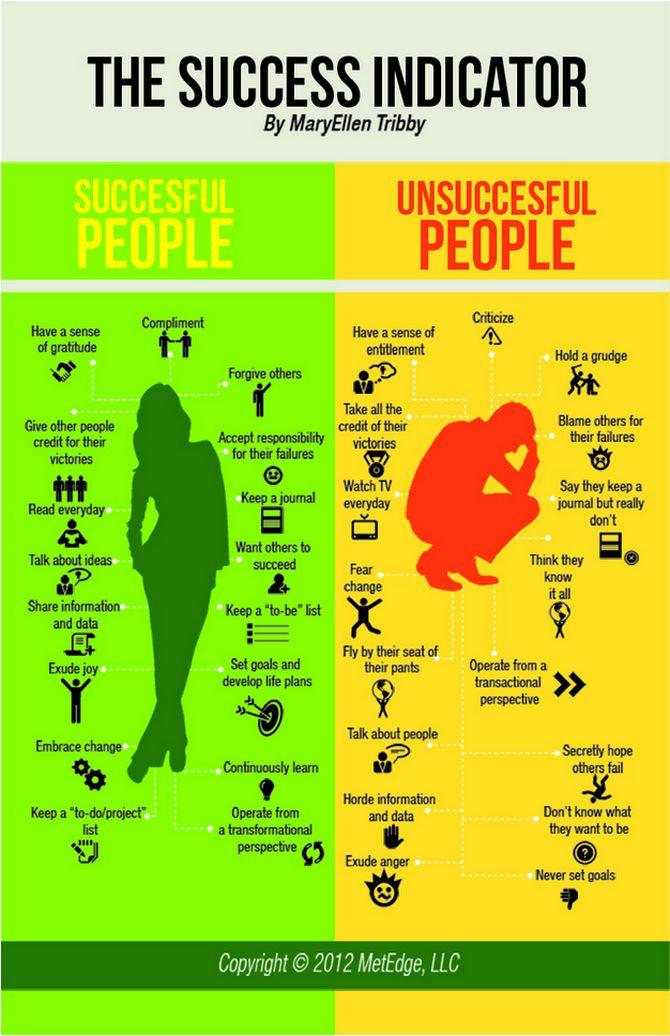 success-indicator