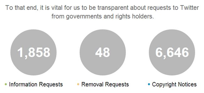 transparency-report-twitter