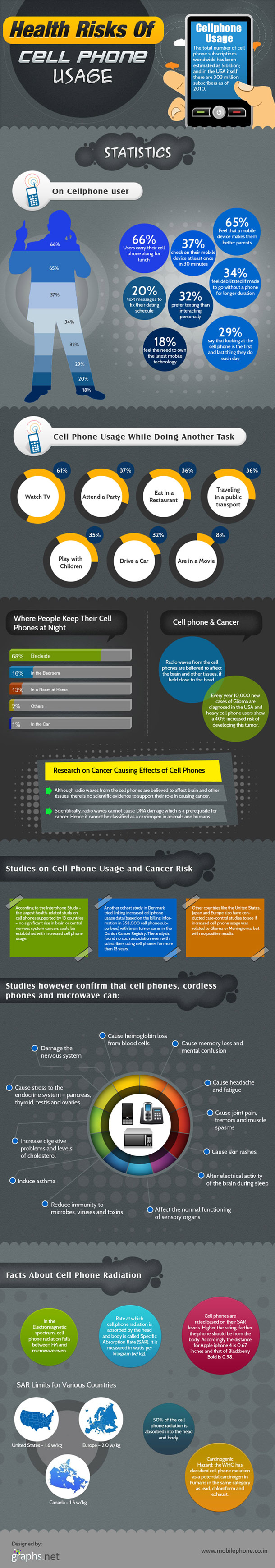 Health-Risks-of-Cell-Phone-Usage