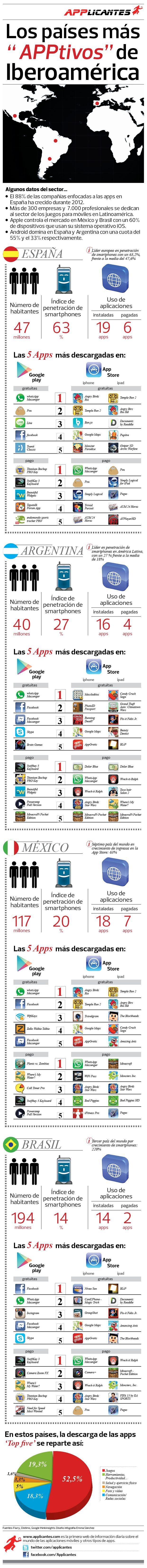 aplicaciones-iberoamerica