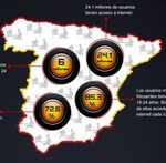 Datos sobre la población digital de España y qué hacen los españoles en Internet