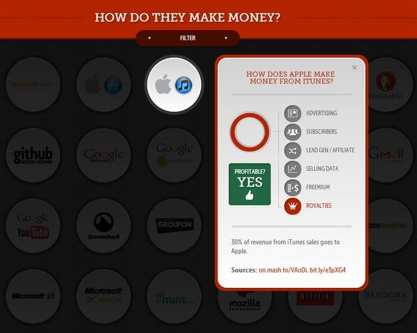 how-do-they-make-money