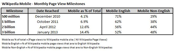 wikipedia-pageviews-mobile
