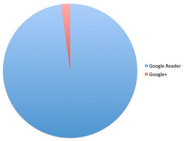 google-referrals-pie