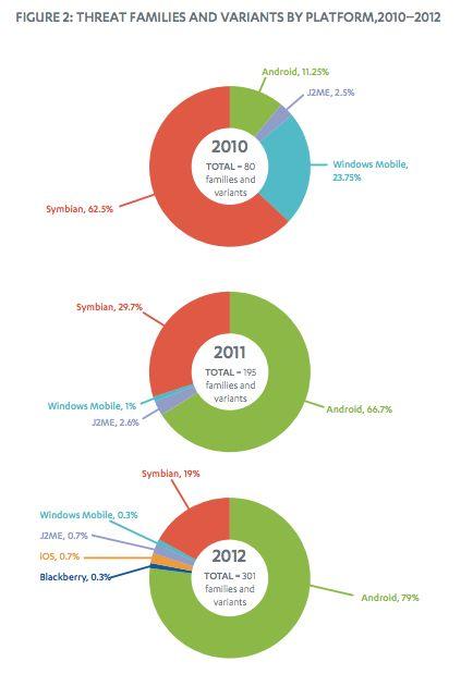 malware-movil-2010-2012