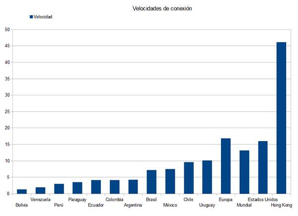 velocidad-internet-graf
