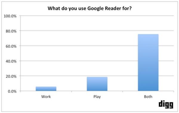 digg-feed-reader-use