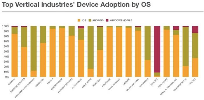enterprise-os-mobile-adoption
