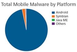 malware-movil