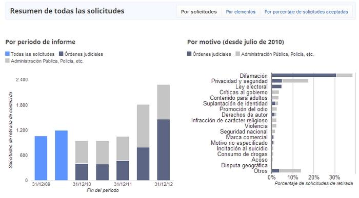 reporte-transparencia-google-2013