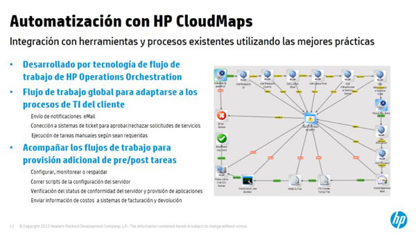 HPCloudSyetemOrchestationCloudMaps