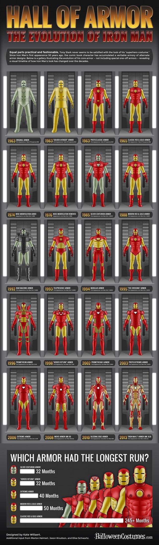 iron-man-armor-evolution-small