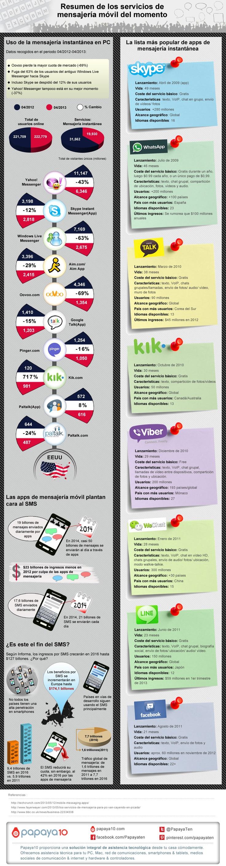 mensajeros-instantaneos-moviles-actuales
