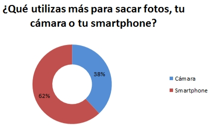 tuenti-survey-jovenes-fotos-movil-smartphone