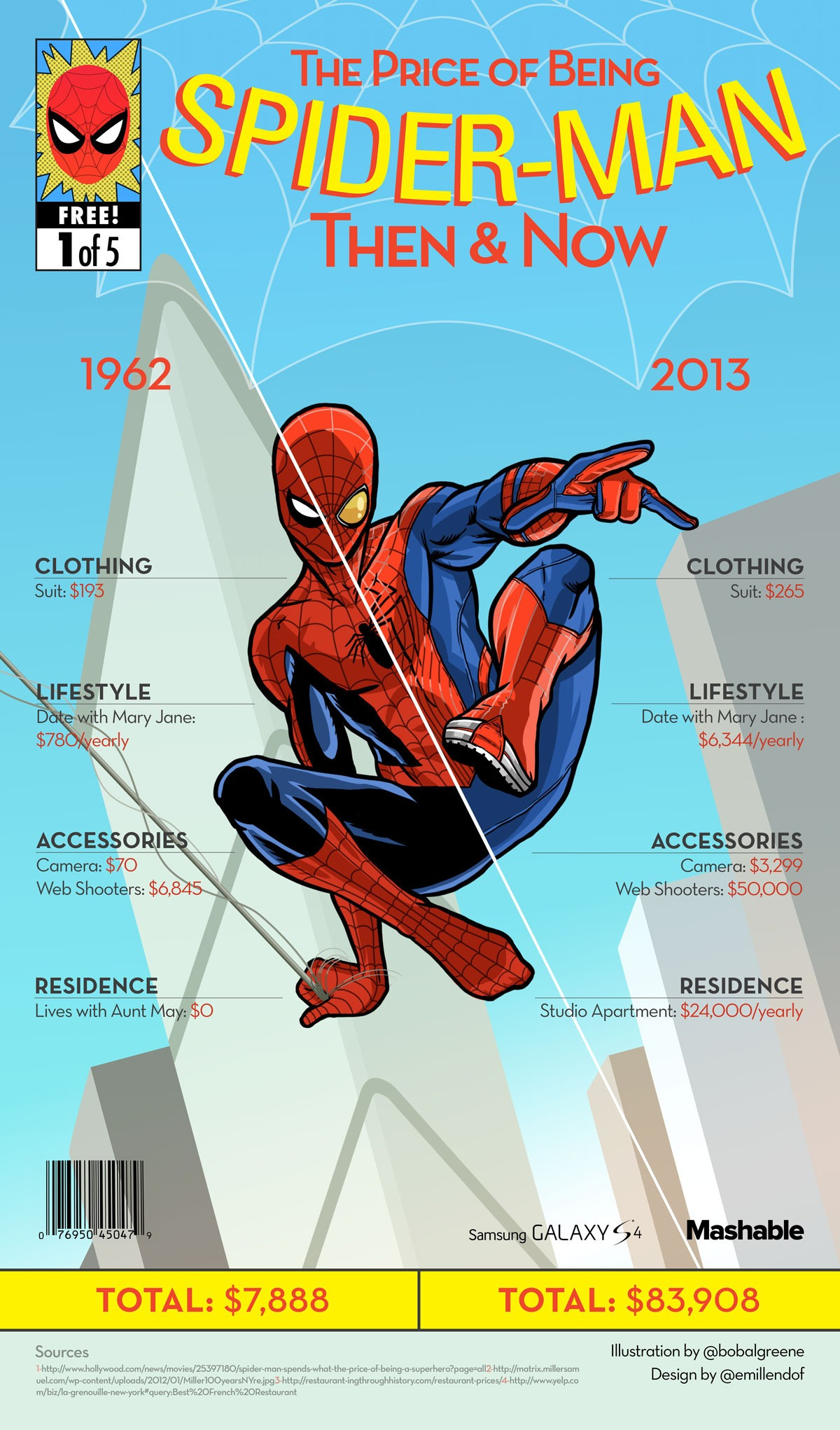 How-much-Does-it-cost-being-spiderman