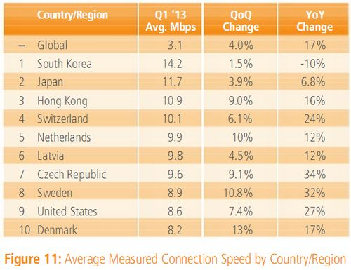 average-speed-conection-internet