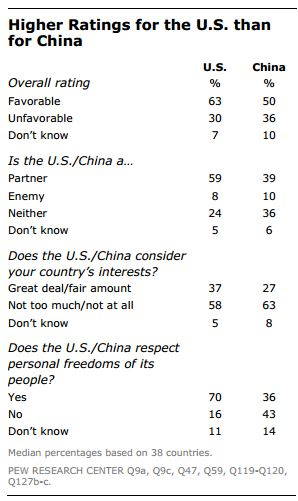 pew-research-usa-china