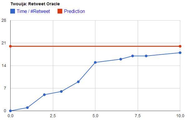En el MIT están probando un modelo que puede predecir la popularidad de un tweet