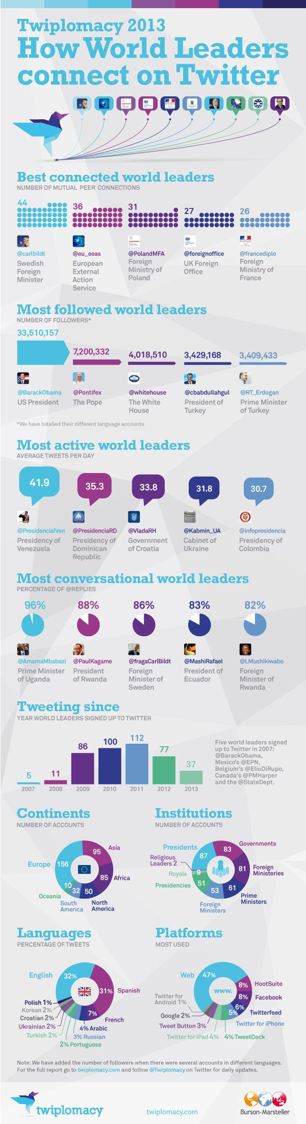 world-leaders-twitter