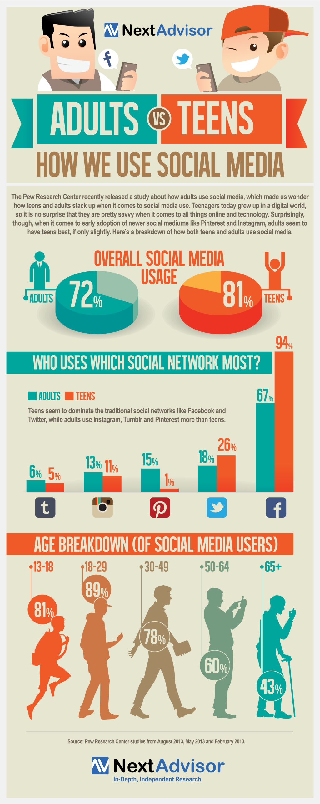 adults-teens-social-media