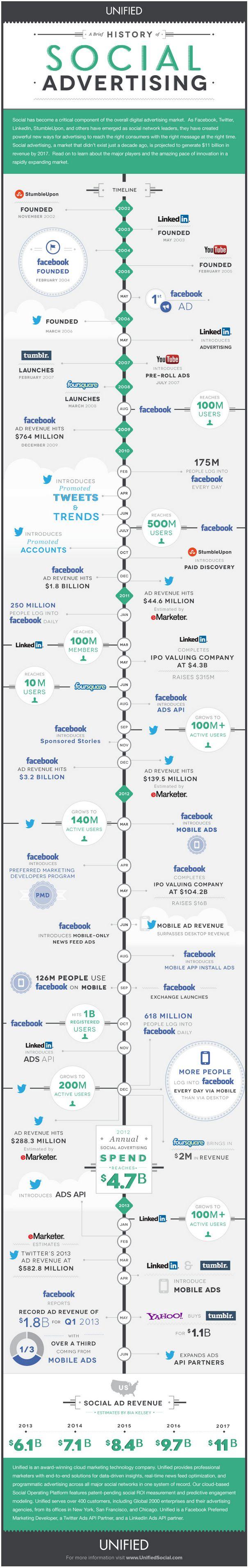 historia-de-la-publicidad-en-redes-sociales