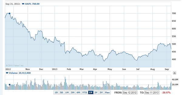 Acciones-Apple Inc. Stock Chart   AAPL Interactive Chart   Yahoo  Finance