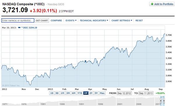 Acciones-NASDAQ-1año