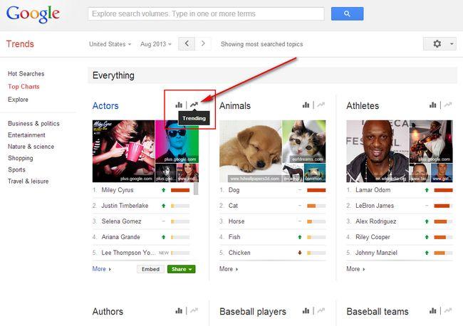 google-trends-trending-top-charts