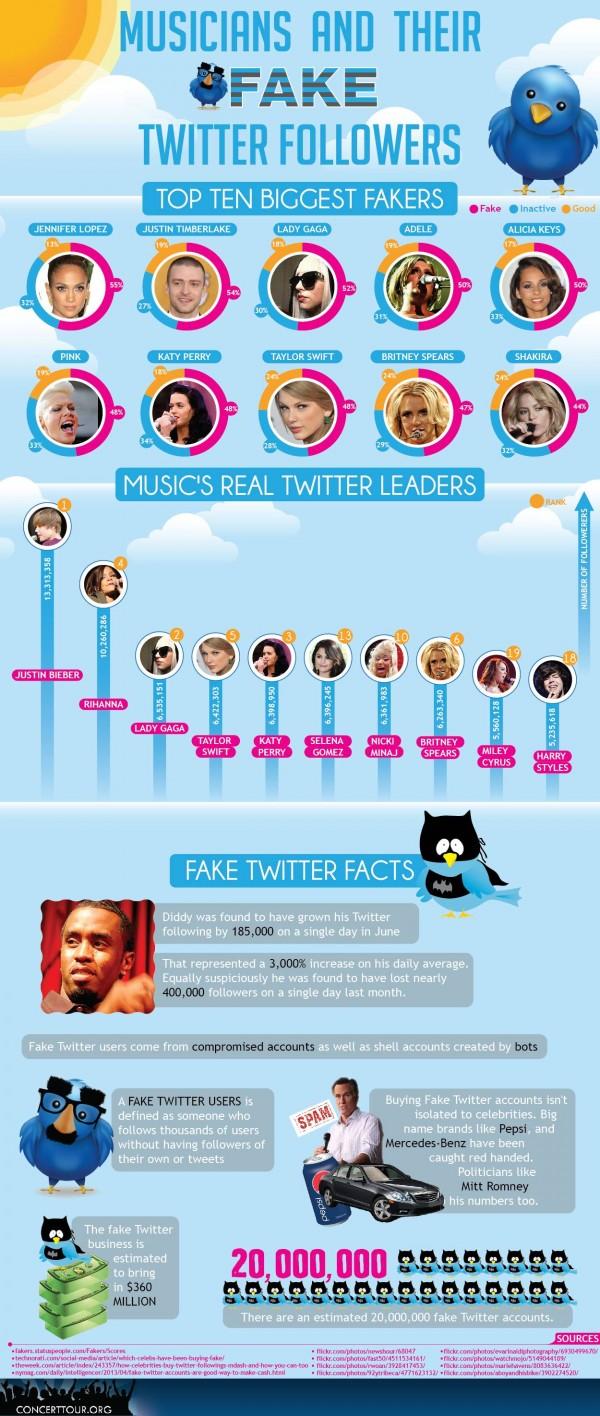 musicians-twitter-followers