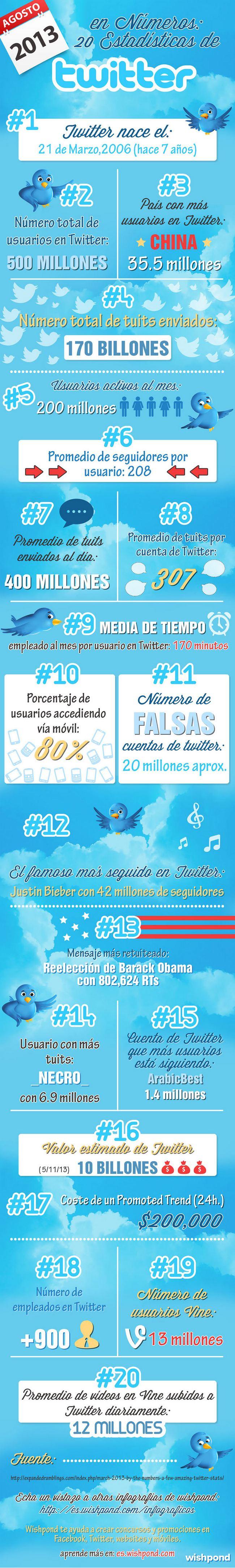 twitter-20-statistics