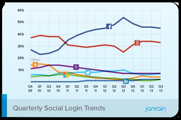 Janrain-Social-Login-Trends-Q3-2013
