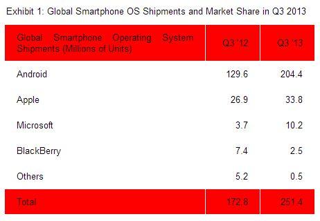 global-smartphone-os-shipments