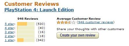amazon-ps4-reviews