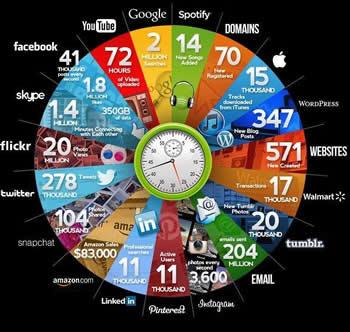 ¿Qué sucede en el mundo de internet en 60 segundos?